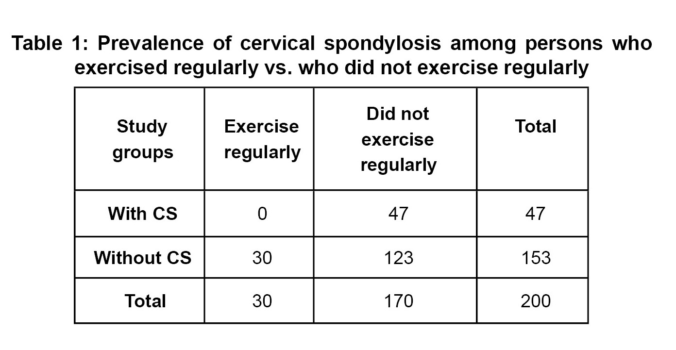 The prevalence of cervical spondylosis in Muslim community with