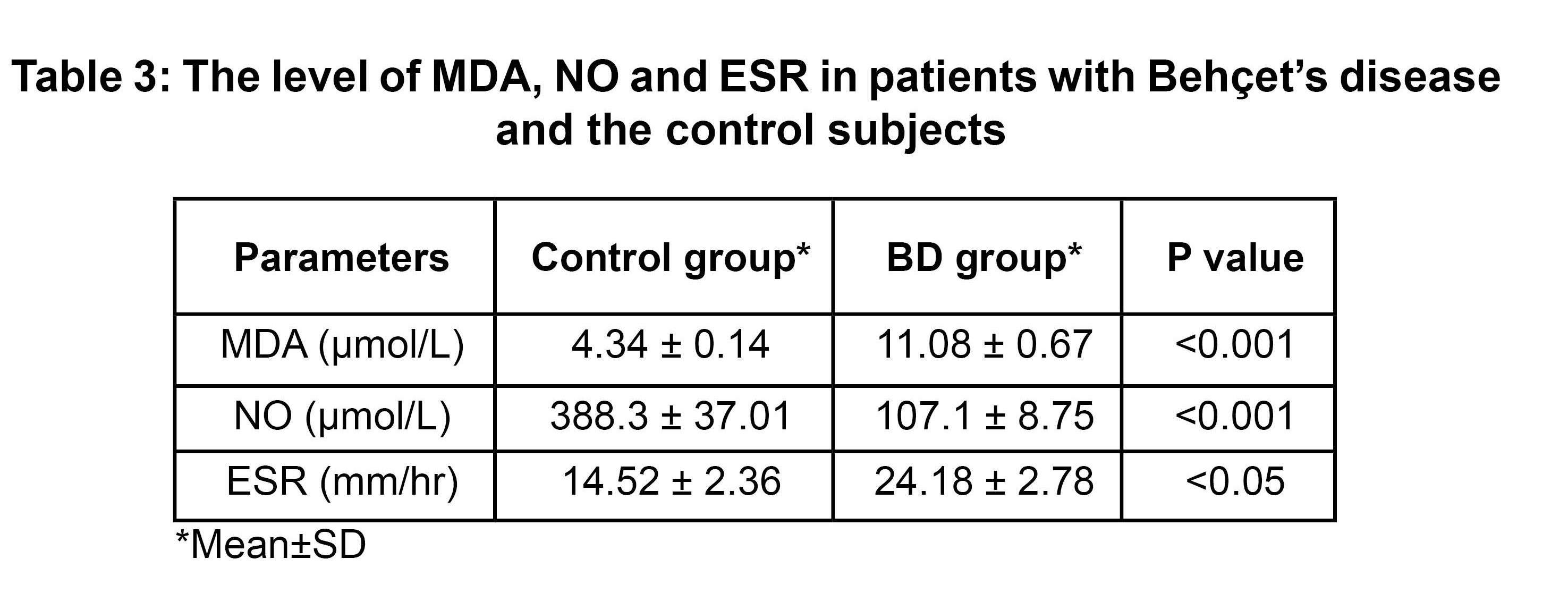 Oxidative stress markers in patients with Behcet's disease